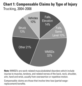 Compensable Claims by Type of Injury in Trucking